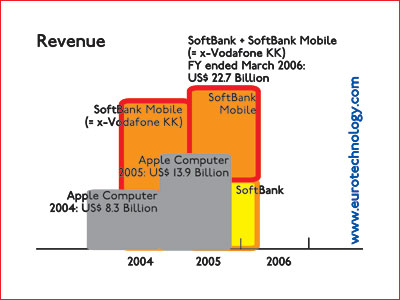 Softbank + Softbank-Mobile (former Vodafone KK) combined have substantially higher revenues than Apple Computer for financial years 2005 and 2006 - so clearly Softbank is no 'small fry' at all compared to Apple Computer