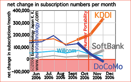 Net gain/loss of Japan's mobile operators at introduction of mobile number portability (MNP)