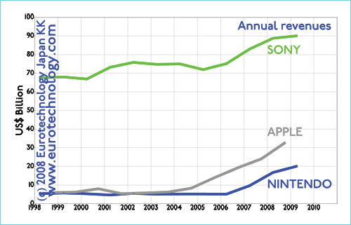 Annual revenues of Apple, Nintendo and SONY