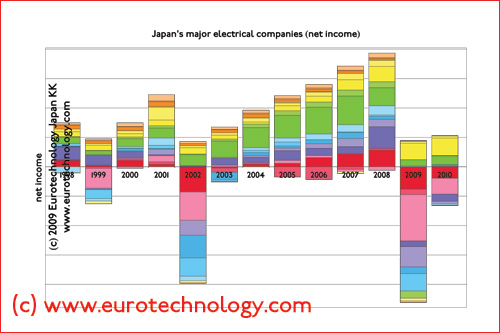 net income of Japan