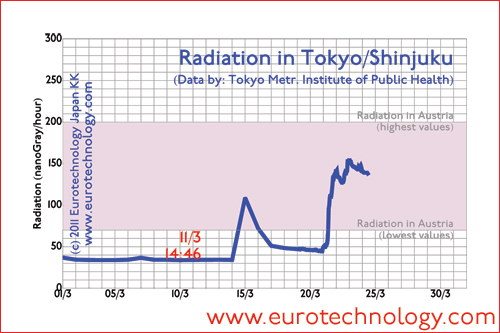 Radiation levels in Tokyo in March 2011