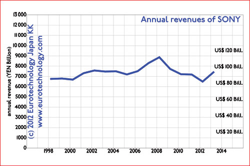 SONY's sales stopped growing in 1998 ...