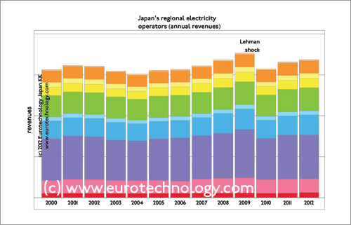 US$ 200 Billion/year = combined annual income of Japan's electricity operators
