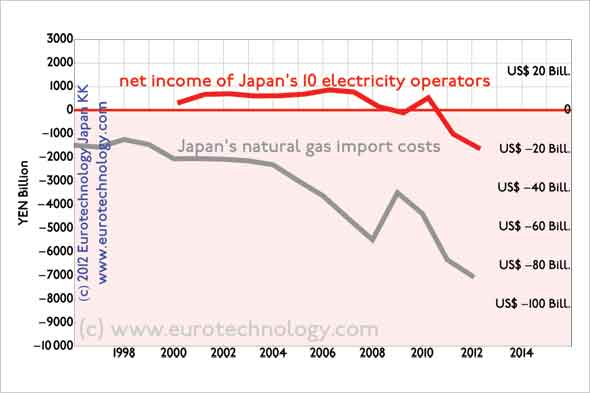 Japan's electricity crisis predates the Fukushima disaster by several years
