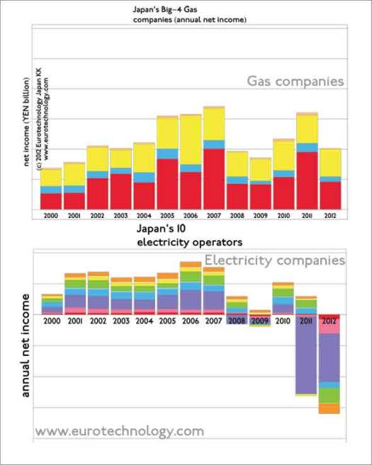 Gas companies show healthy income. Electricity operators report increasing losses