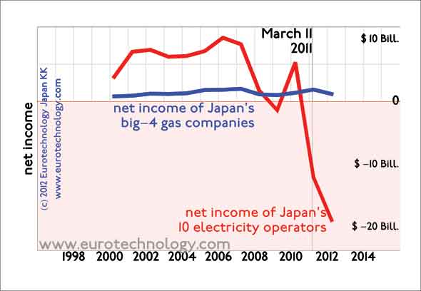 Electricity operator's descent towards losses started in 2007, well before the Fukushima nuclear disaster