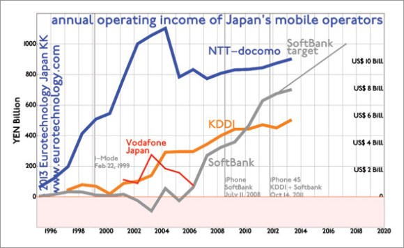 Softbank targeting YEN 1 trillion operating income by FY2016
