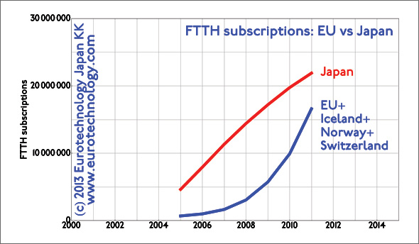japan telecommunications - about 30% more FTTH subscriptions in Japan than in all of EU + Switzerland + Norway + Iceland