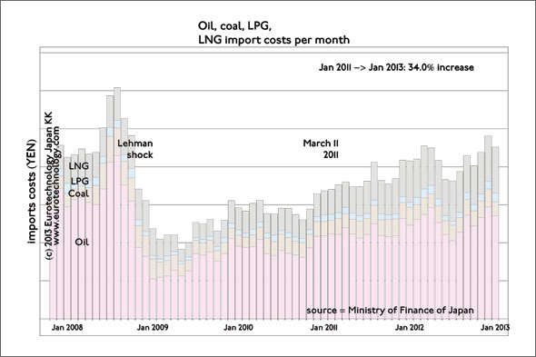 Japan primary energy: Japan's primary energy import costs increased by 34% from Jan '11 to Jan '13