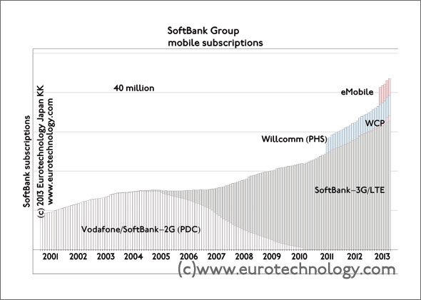 japan telecommunications - SoftBank group exceeds 40 million mobile subscriptions
