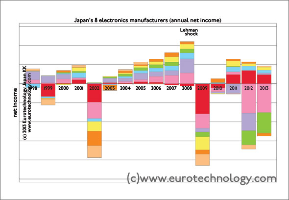 annual net income of Japan