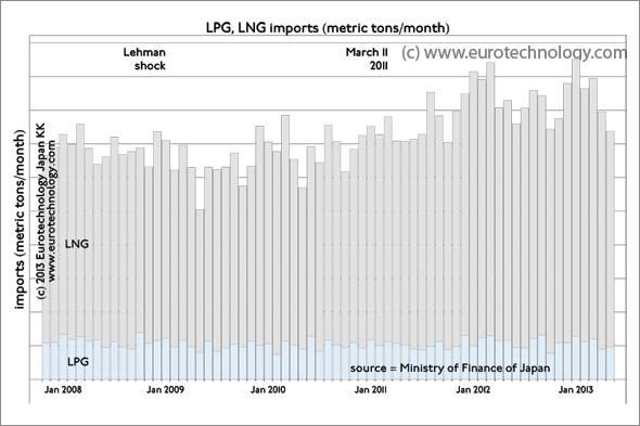 Japan LNG imports: LNG import volumes currently are about 23% higher than before March 11, 2011
