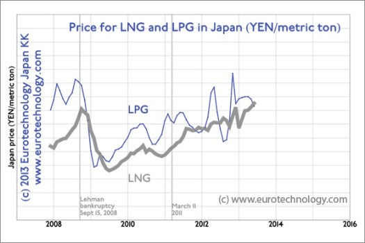 Japan LNG imports: Japan pays higher LNG prices today than at the peak in September 2008