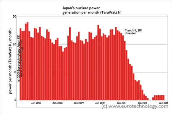 Japan's last operating nuclear power station was switched off on Monday Sept 16, 2013.