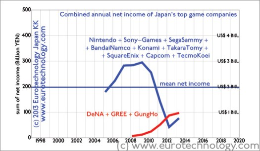 Three newcomers (GungHo, DeNA, GREE) achieve higher net profits than all 9 Japanese game icons combined