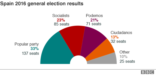 Breakdown of the Spain's 2016 general elections results show the deep fragmentation of the country's political scene. © BBC