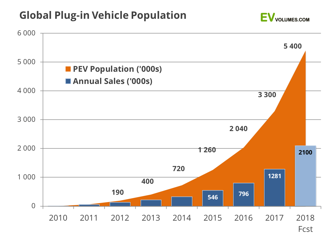 second Global Plug-in Sales for the 1st Half of 2018 image