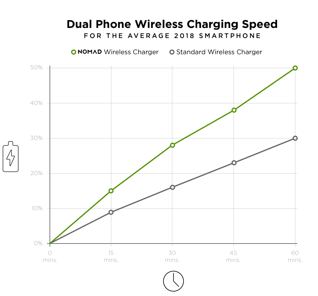 Wireless Charger for Tesla Model 3