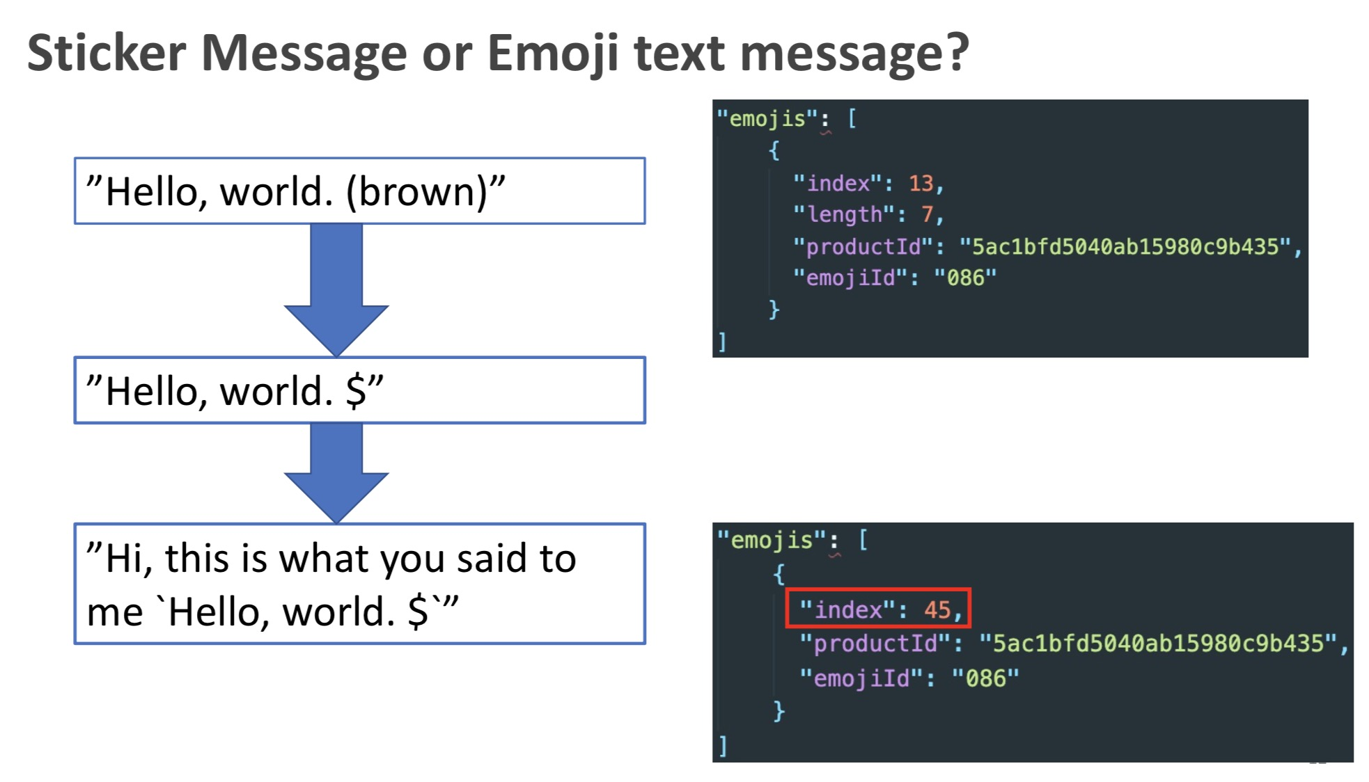 [LINE][教學] 如何使用新 API 來有效地發送與接收 LINE Emoji
