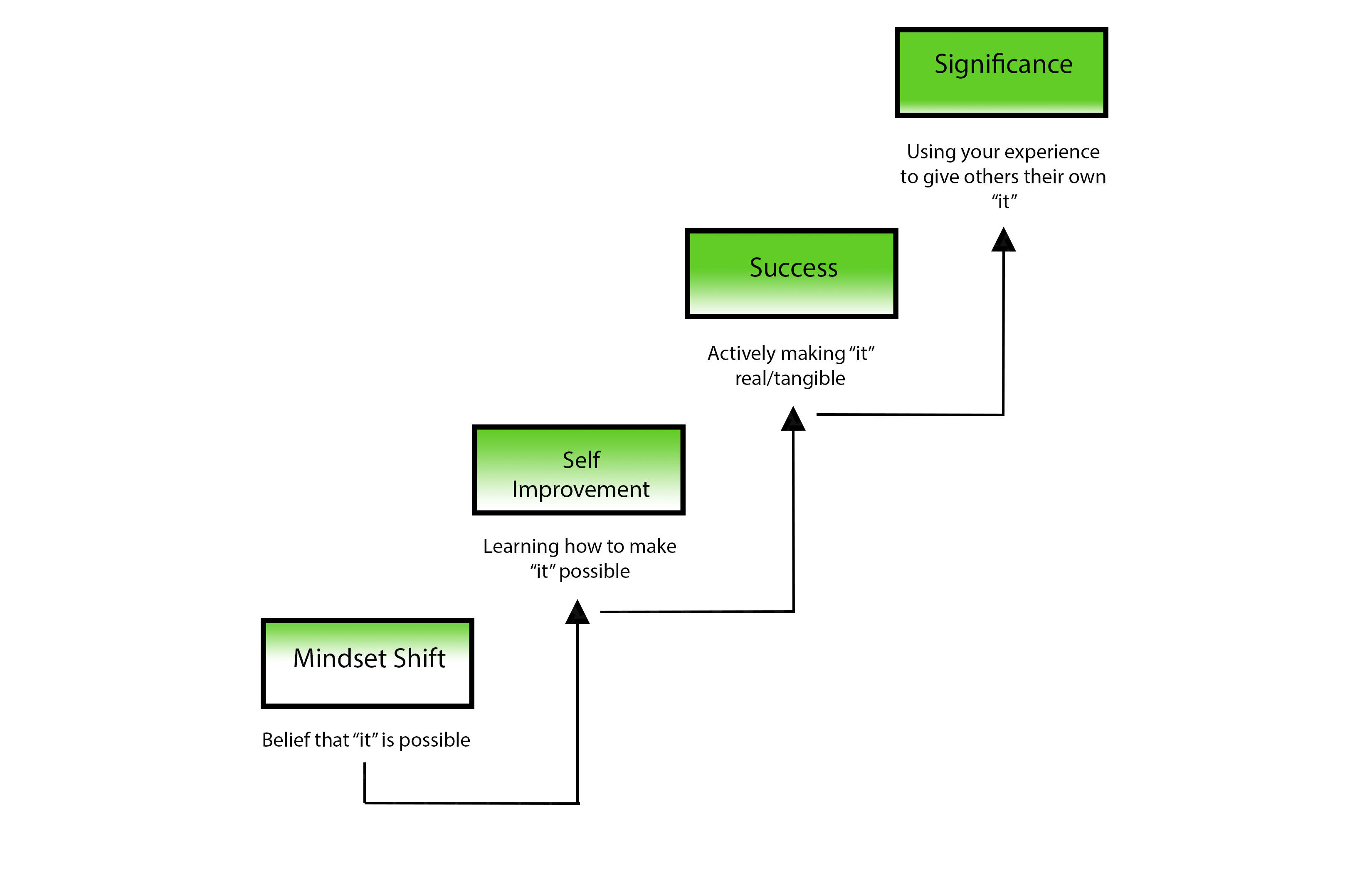 4Steps - 4 Steps to Significance