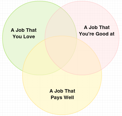 ideal job venn diagram money and happiness