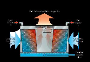 Evaporative Cooling 101 | EVAPCO