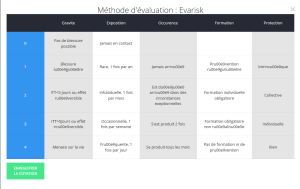 méthode d'evaluation