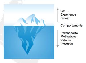 Un coach recrutement vous aide à définir les meilleurs éléments de valorisation d'une candidature