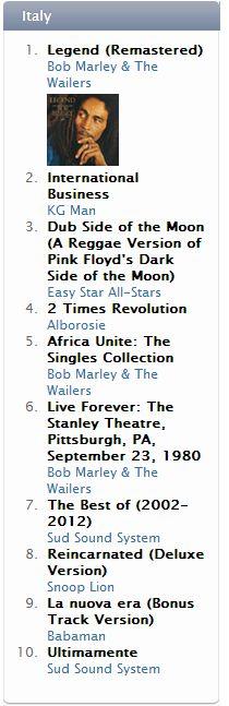 top-album-15-gennaio