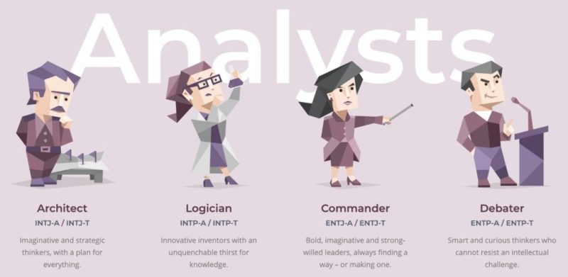 Analysts: 16 personalities test