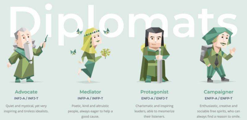 Diplomates: 16 personalities test