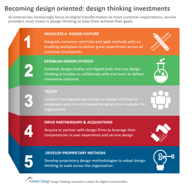 becoming design oriented: design thinking investments   market