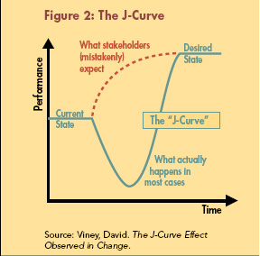 The J-Curve Effect