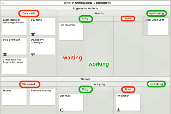 waiting vs working lanes