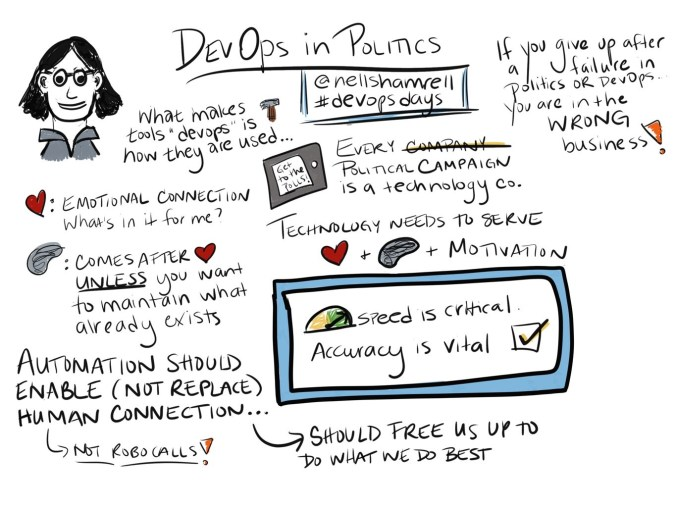 Visual Notes for Nell Shamrell's talk