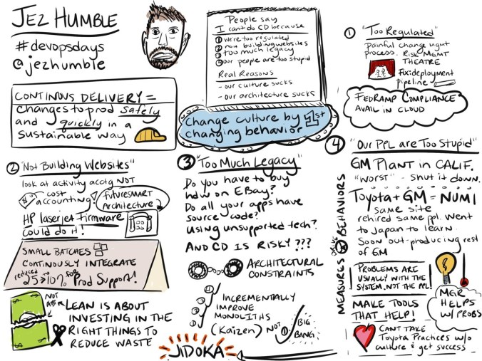 Visual Notes for Jez Humble's talk