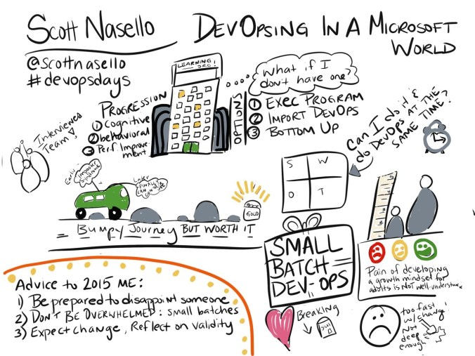 Visual Notes for Scott Nasello's talk.