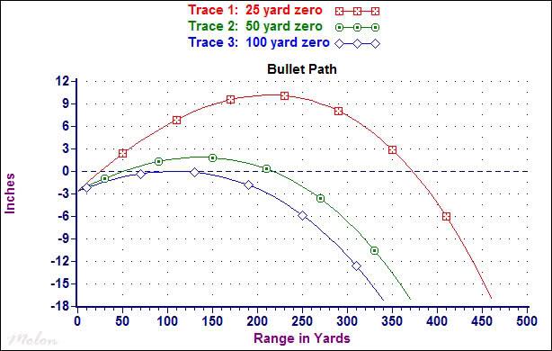 A ballistic chart comparing three different zero distances
