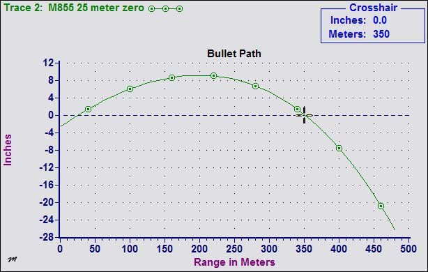 M855 25 meter zero trajectory out of a 20