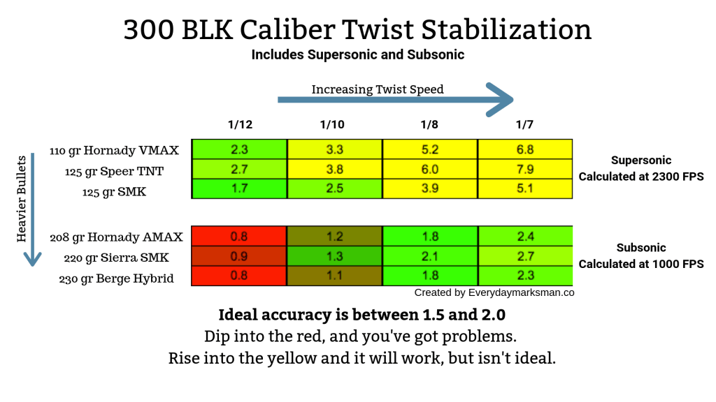 Twist rates for 300 BLK both supersonic and subsonic