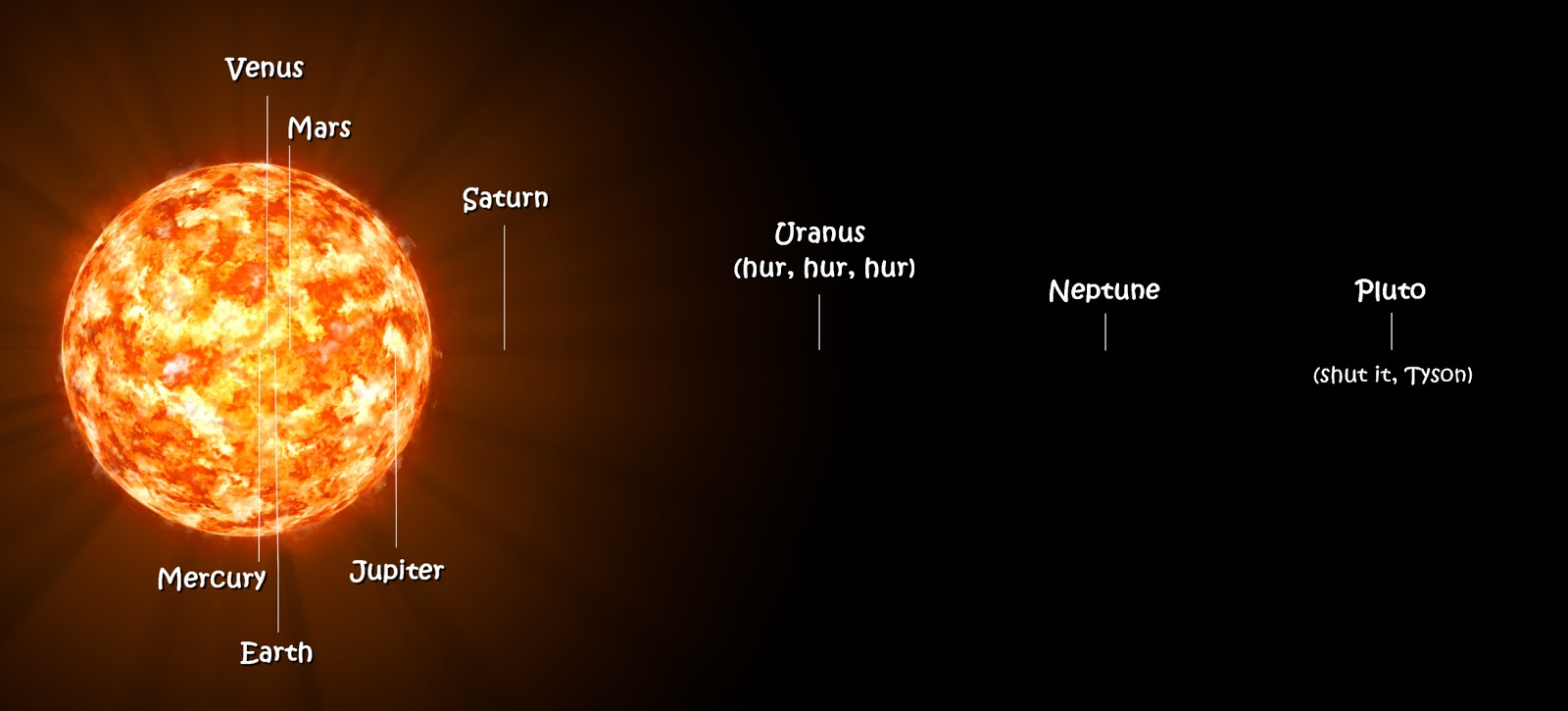 Solar System with VY Canis Majoris