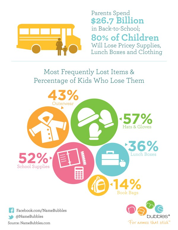 NameBubbles.com infographic for frequently lost items and percentage of kids who lose them.