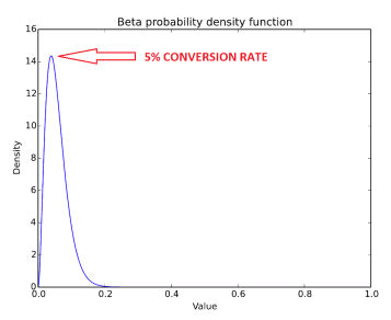Estimated Conversion Rate