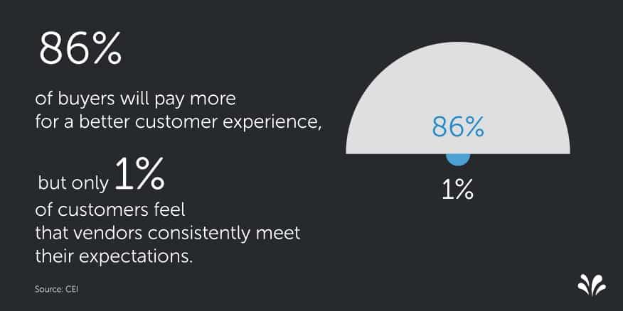 Customer Experience Data