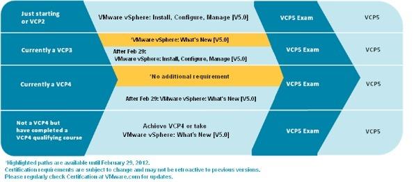 VMW-VCP5-105c
