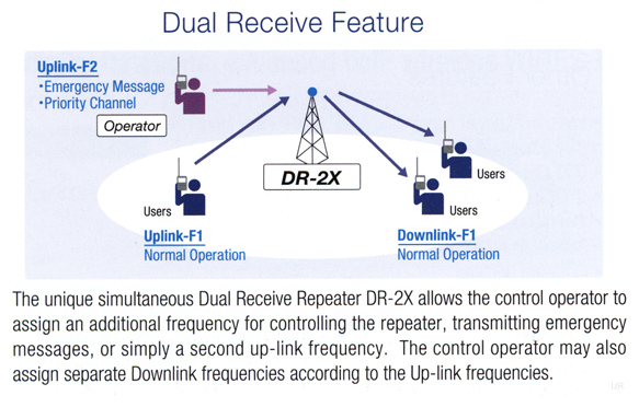 DR-2X Dual Recieve - System Fusion