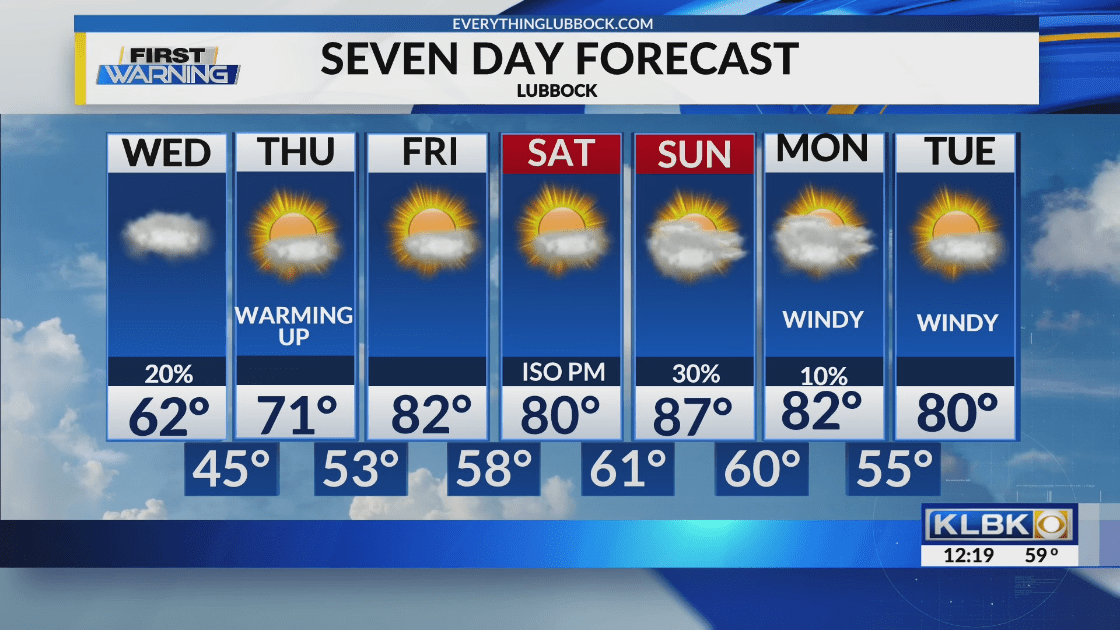 May 12th 7 Day Forecast