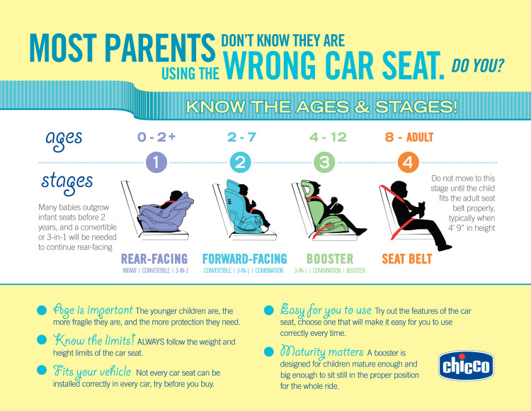 Ages & Stages of Car Seat Usage