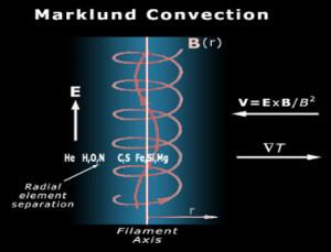 birkeland currents elements transmutation creation formation changed origin filaments