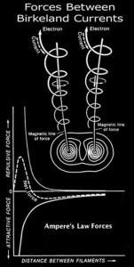 Kristian Birkeland current filament helix pinch plasma electromagnetic